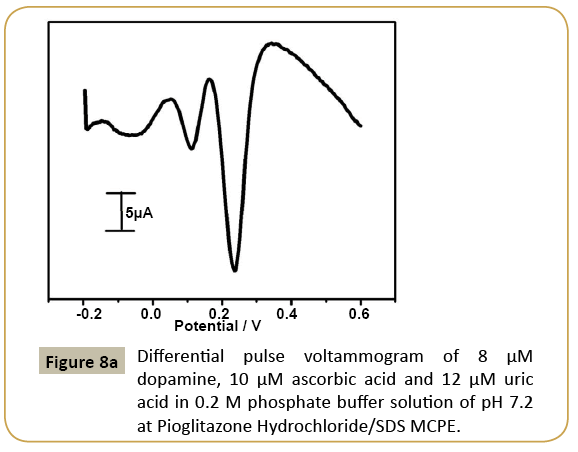 electroanalytical-pulse-voltammogram