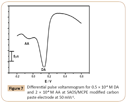 the study of the differential pulse voltammetric Pulse voltammetric behavior of dds for stability study and in vitro release of  dapsone  carbon electrode using cyclic voltammetry (cv), and differential pulse .